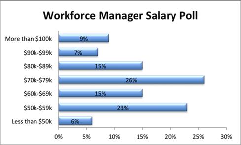 WFM salary poll