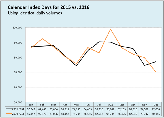 Calendar Index Days