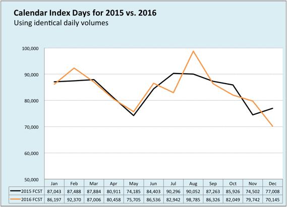 Calendar Index Days