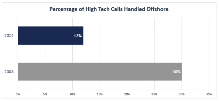 Chart showing the Percentage of Technology Calls Handled by Offshore Call Centers