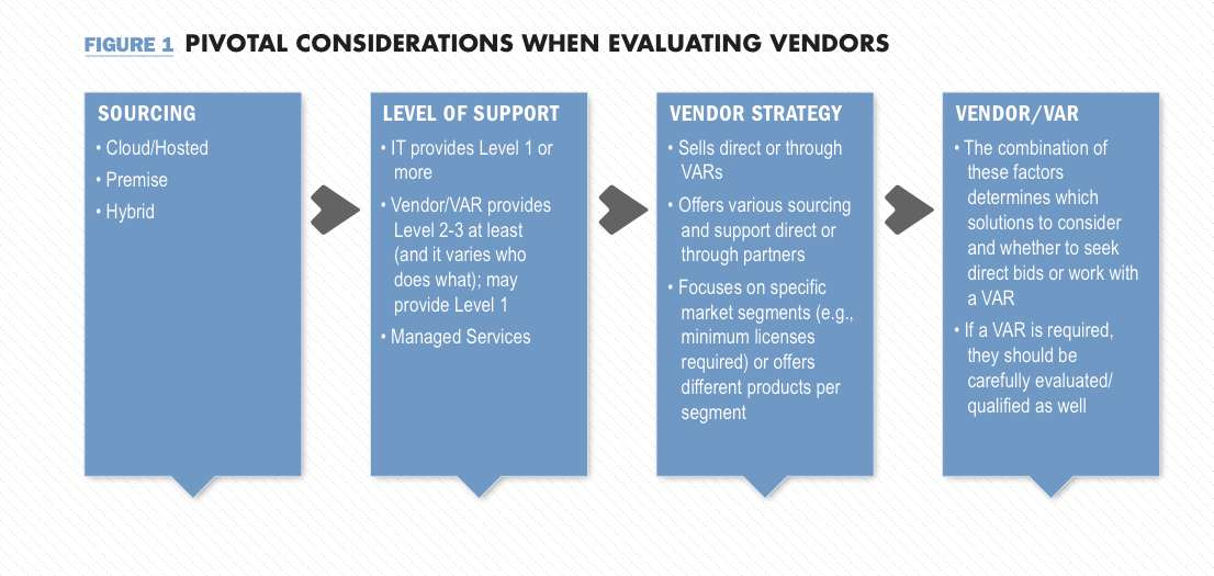 Figure 1_Evaluting Vendors