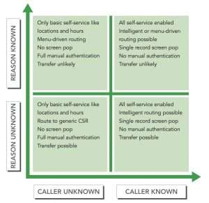 Ideally, we want to identify every caller and the reason for the call. That's not always the case, but even if we only get part of the picture we can still improve the handling of the call.