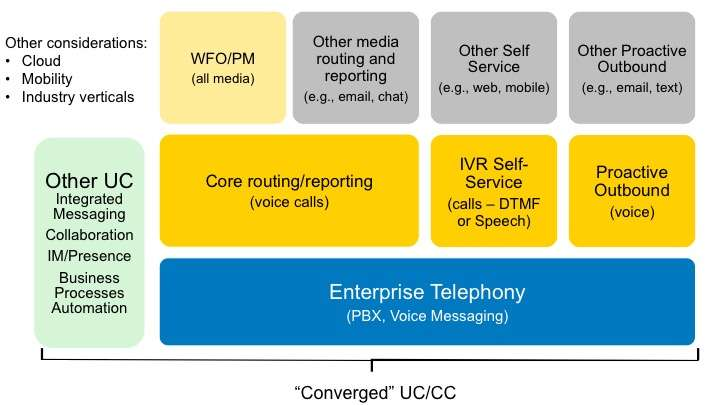 "The ""New"" Communications Ecosystem"