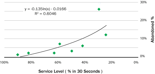 Chart Relating Service Level to Abandonment