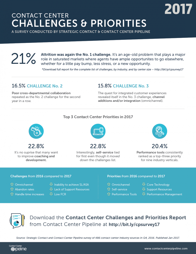 Contact Center Challenges and Priorities Survey 2017
