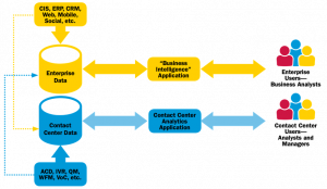 Contact Center Analytics Architecture