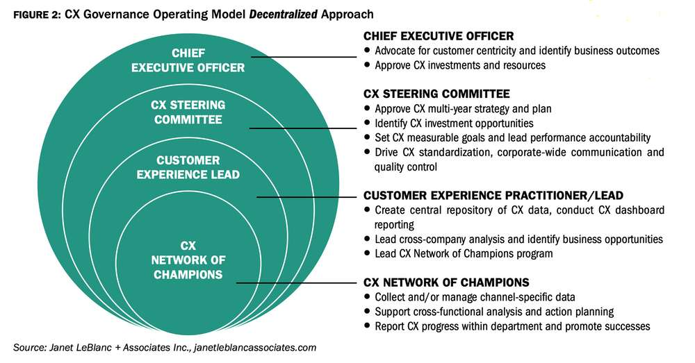 CX-governance-model-decentralized-approach