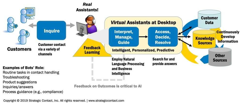 contact-center-virtual-assistants