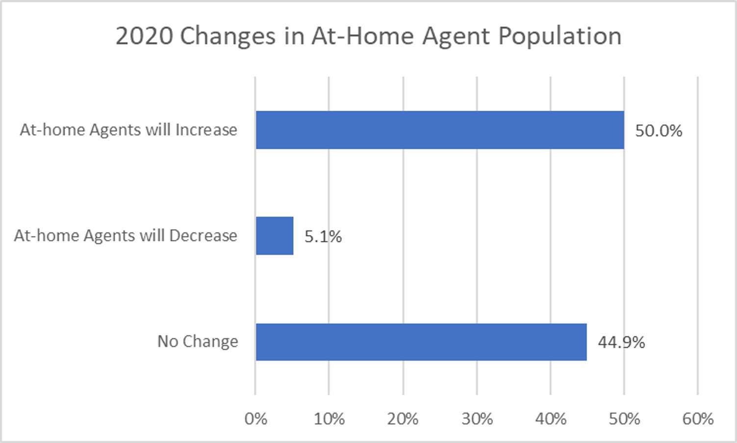 2020-changes-at-home-agent