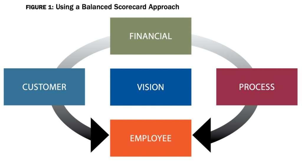 Using Balanced Scorecard Approach