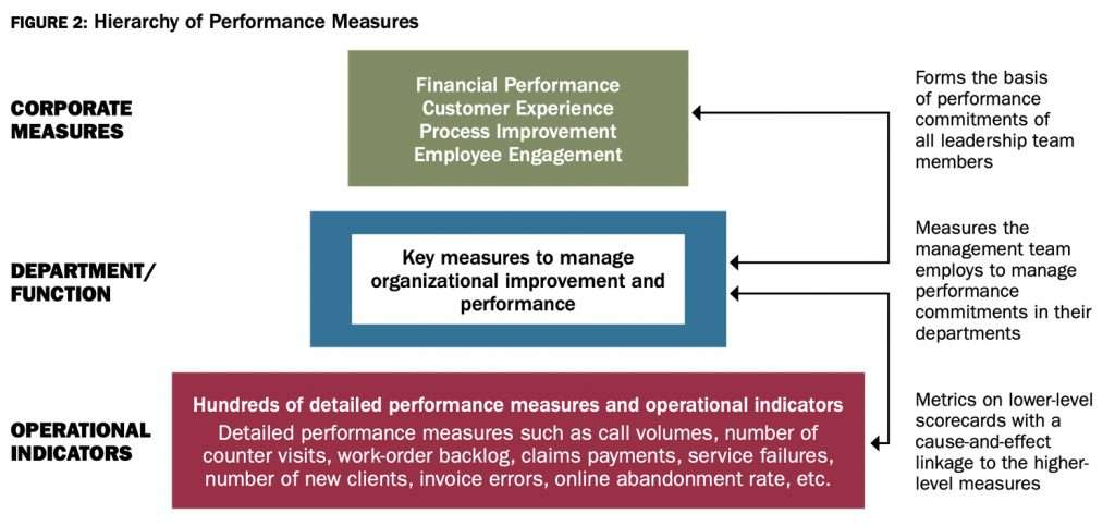 Hierarchy of Performance Measures
