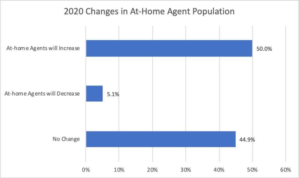 2020-changes-WFH-agent-population