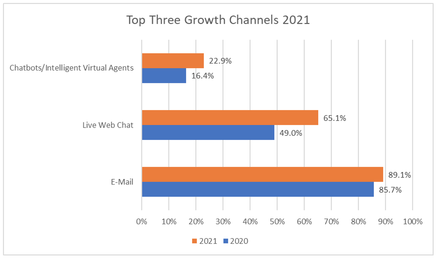 Top Three Growth Channels 2021